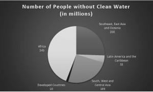 Graphic designed by Jesse O. Walls | Executive Editor of New Media There are more than 782 million people around the world who don't have access to clean water, even in developed countries like the U.S., Australia and parts of Europe.