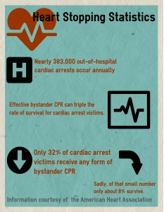 Statistics on cardiac arrest. By Andrew Franklin